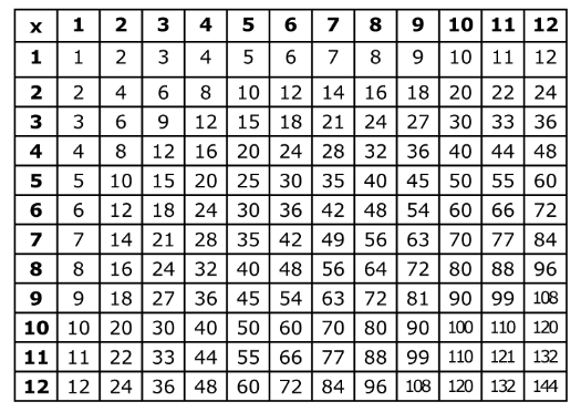 Horizontal Multiplicacion Productos Pin also Original further Blank Multiplication Table L moreover Original moreover Times Table. on 6 multiplication chart 0 12